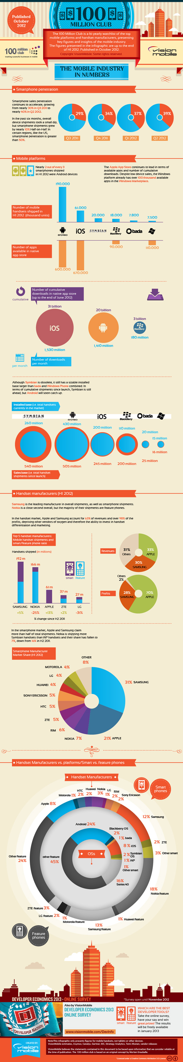 mobile-trends-infographic
