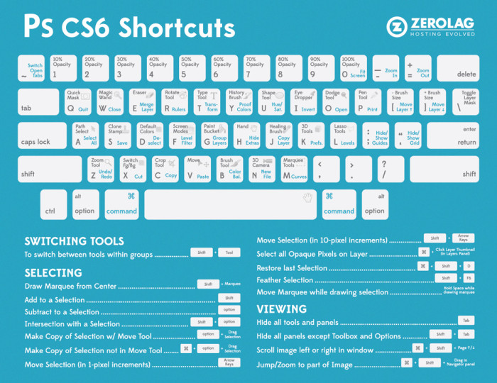 adobe photoshop cs6 keyboard shortcuts mac pdf
