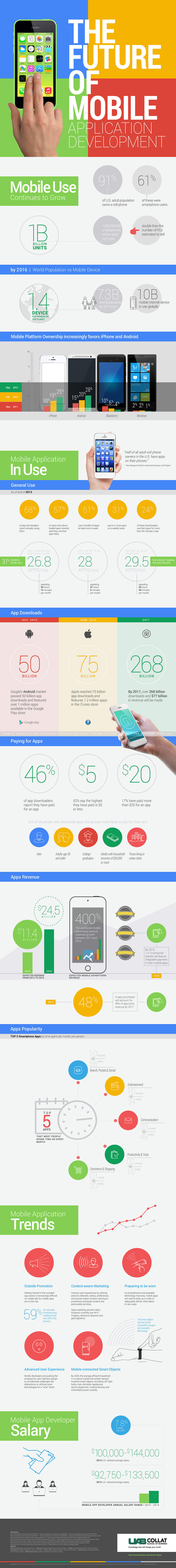 future-mobile-apps-infographic