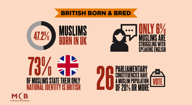 british muslim stats