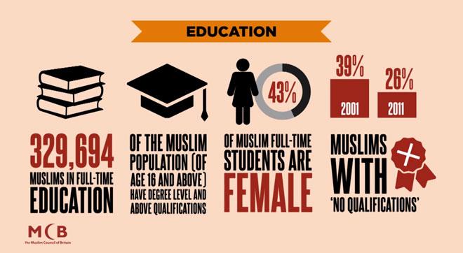 infography muslim