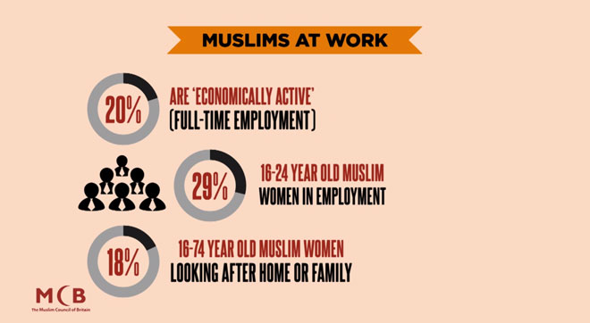 muslims at work stats
