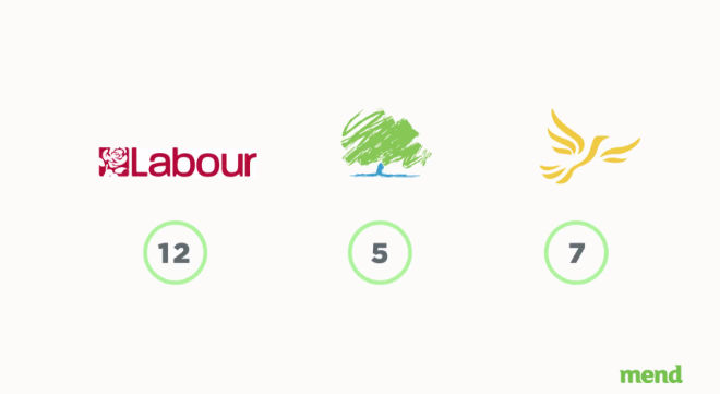 mend-muslim-votes